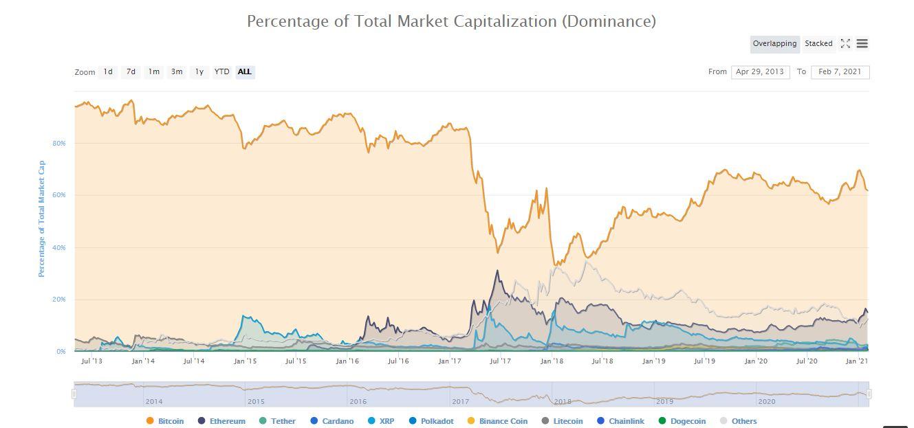 7 subat bitcoin fiyat analizi 602116723d492