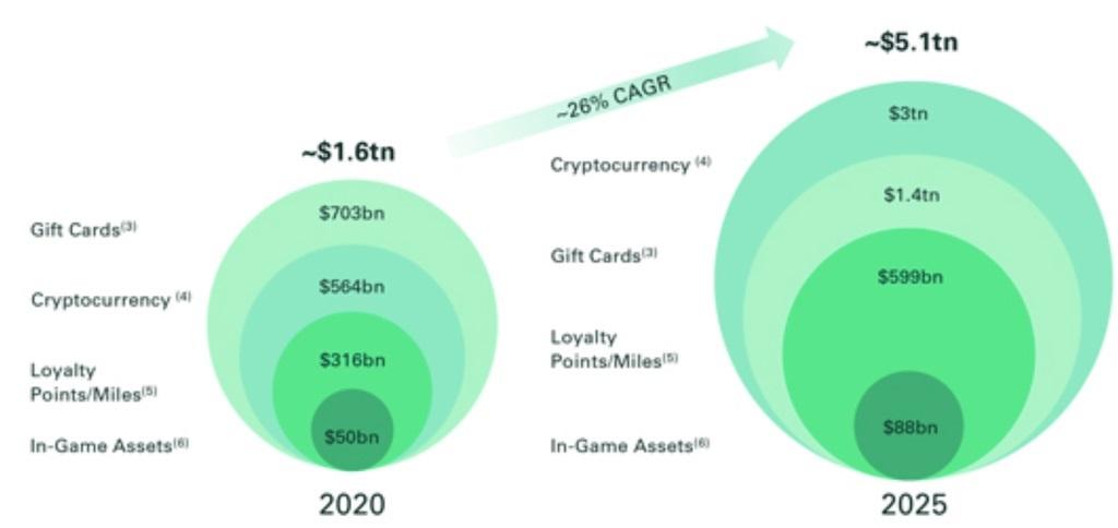 bakkt kripto pazarinin 2025 yilinda 3 trilyon dolara cikacagini tahmin ediyor 6021280dabcab