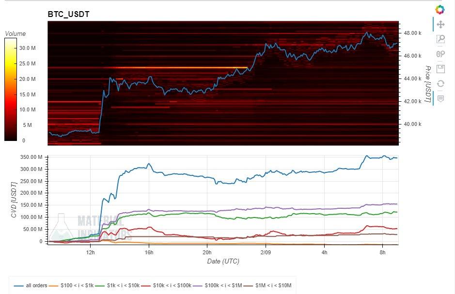 Bitcoin Fiyatını Balinalar mı Yükseltti?