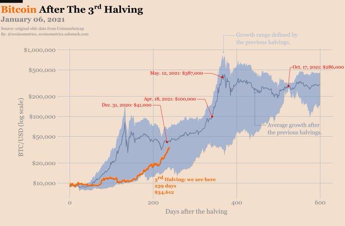 bitcoin 286 000 dolari gorur mu 602119851c39b