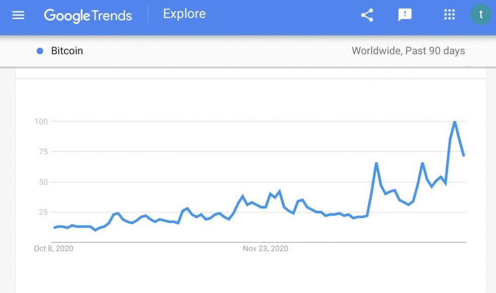 bitcoin google trendini takip edecek mi 6021199dcca96