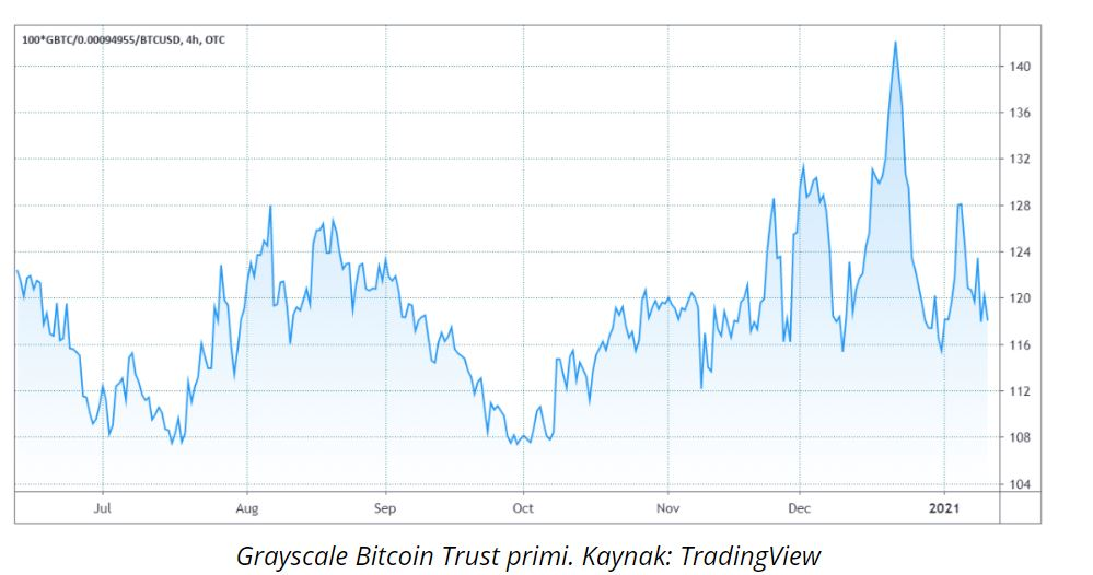 bitcoin hala yukselis trendinde mi 602118a1853c2