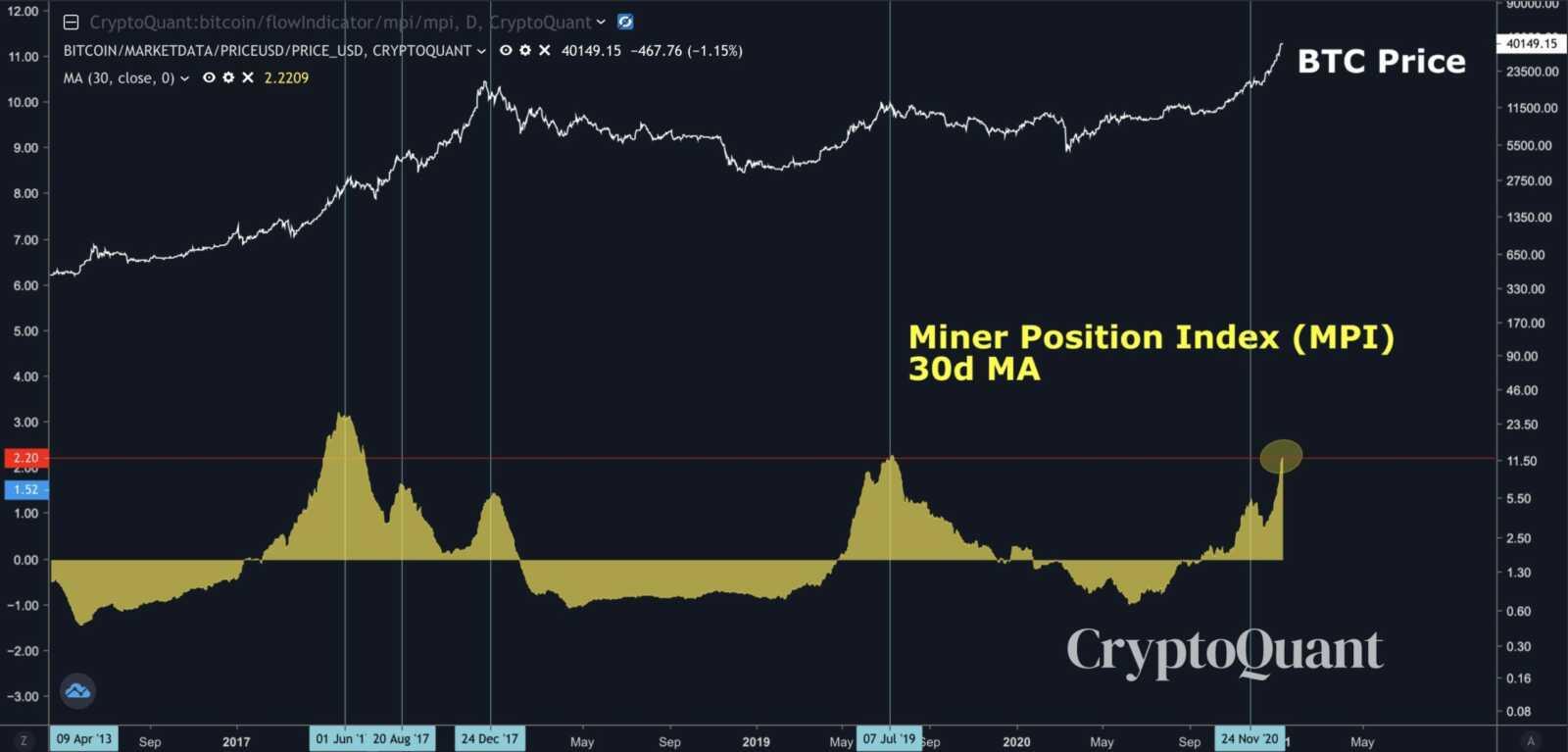 bitcoin madencileri kar realizasyonuna gecti 602119446f32e scaled