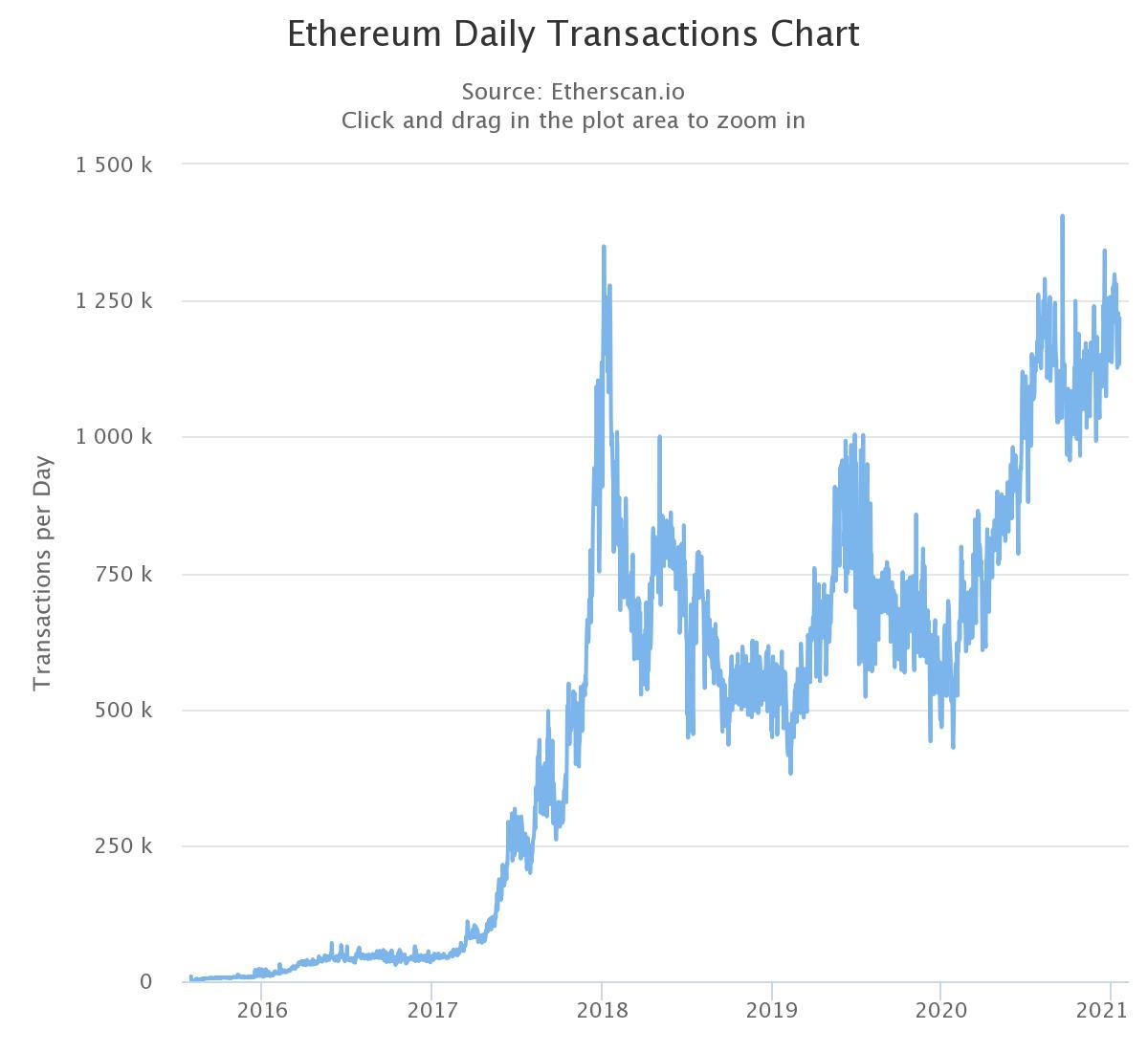 ethereumun bitcoinden daha fazla artmasinin 3 temel nedeni 60212f584f0c8