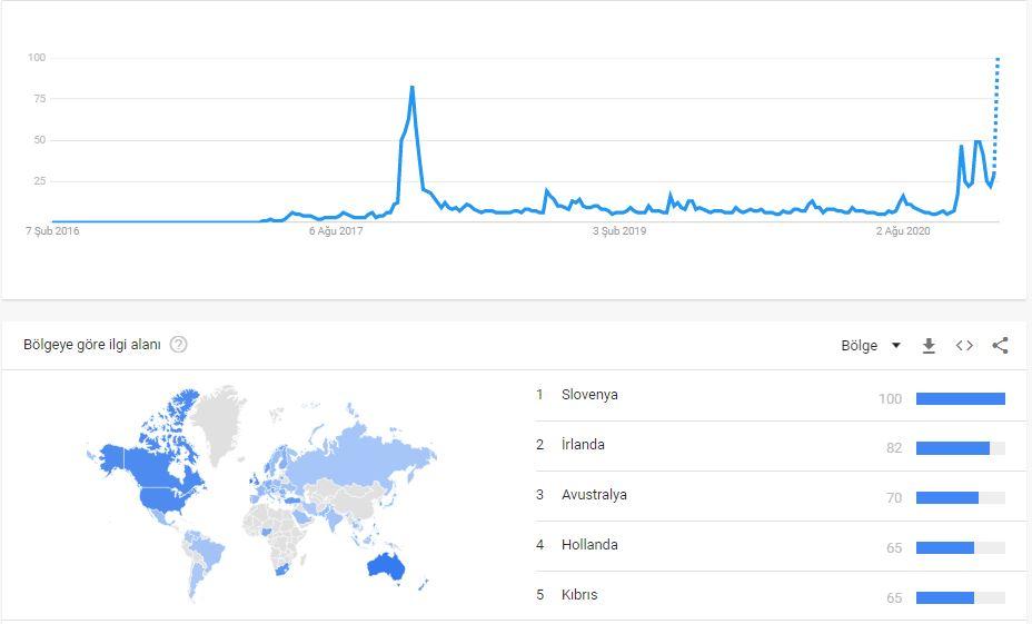 google trendlerinde xrp arama ilgisi artti 60212d514cf0f