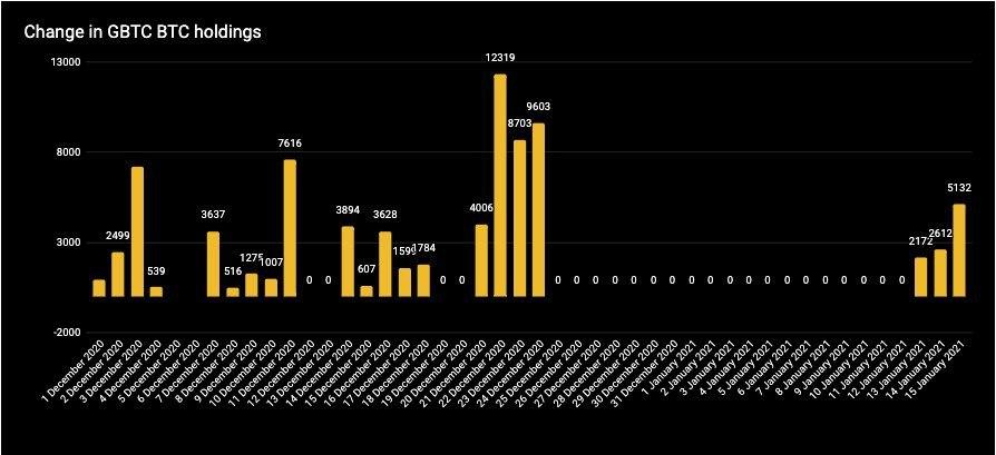 grayscale bir gunde 607 milyon dolar tutarinda bitcoin satin aldi 6021180b5c5ba