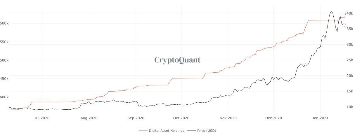 grayscale bir gunde 607 milyon dolar tutarinda bitcoin satin aldi 6021180cd1ebd