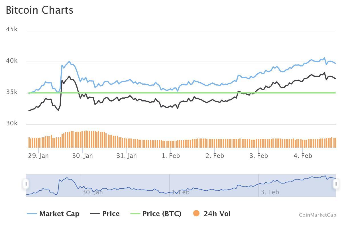 orta olcekli bitcoin balinalarinin sayisi tum zamanlarin en yuksek seviyesinde 602116bf14cb1