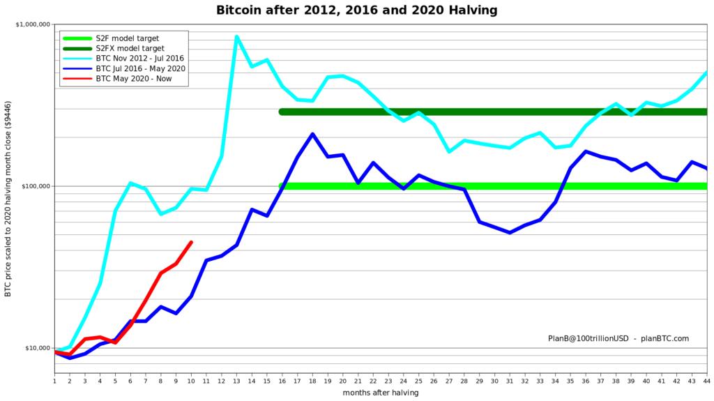 Bitcoin Birkaç Ay İçerisinde 100 Bin Dolara Ulaşabilir!