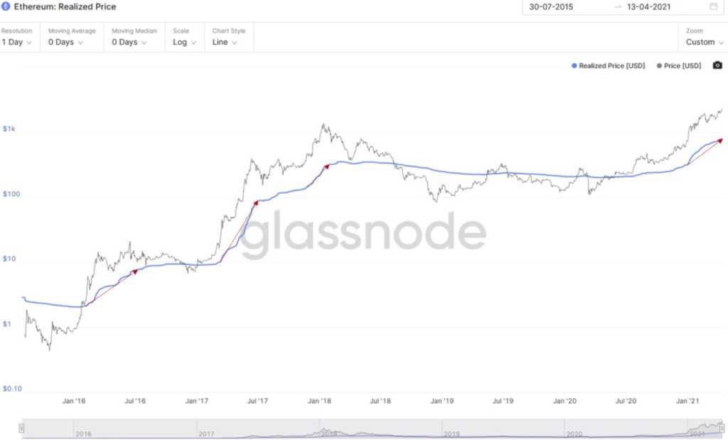 Ethereum Rallisi Yeni mi Başlıyor? Hedef Fiyat Ne?