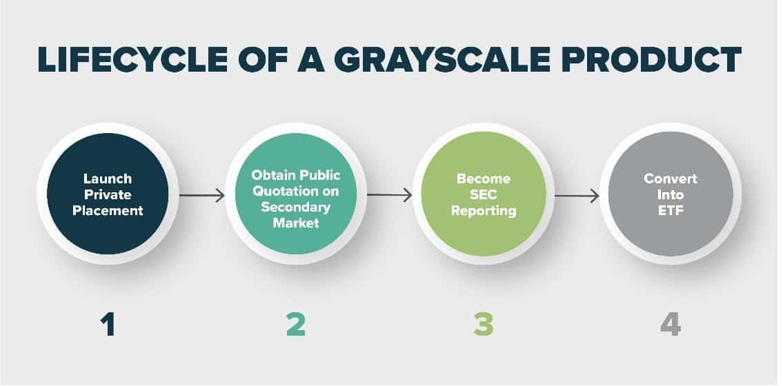 Grayscale Bitcoin'e 1 Milyar Dolar Ekledi