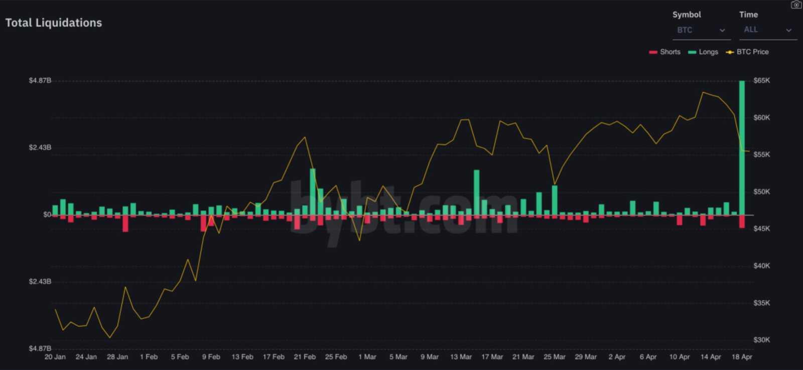 18 Nisan 2021 Bitcoin (BTC) Ani Düşüşünün Nedenleri