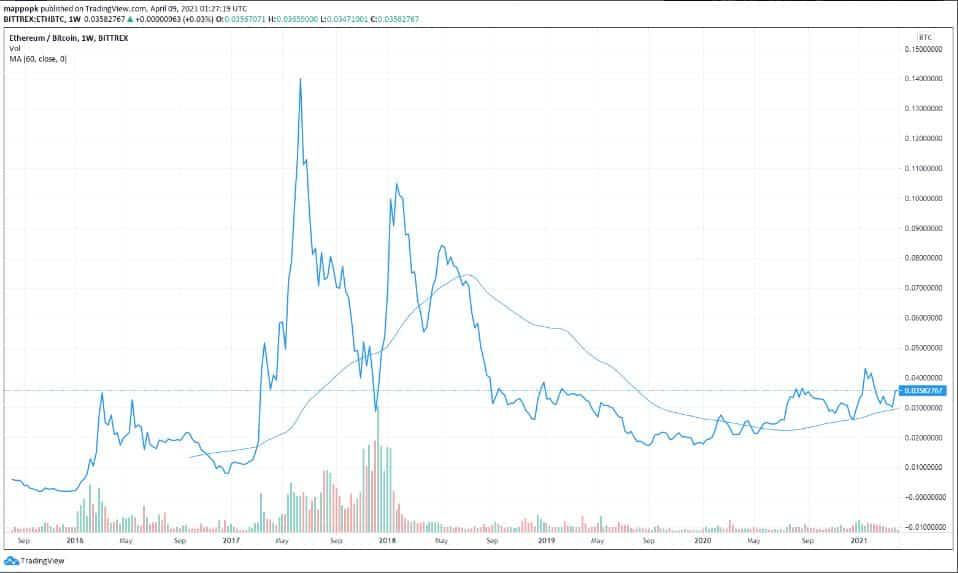 Raoul Pal'e Göre Ethereum BTCyi %250 Oranında Geride Bıraktı