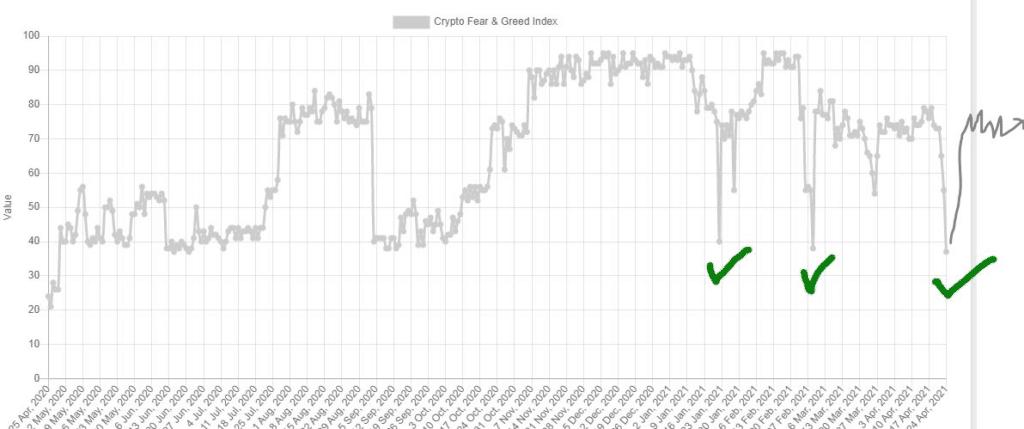 Korku ve Açgözlülük Endeksine Göre Bitcoin Fiyatı Yükselişe Geçmeli