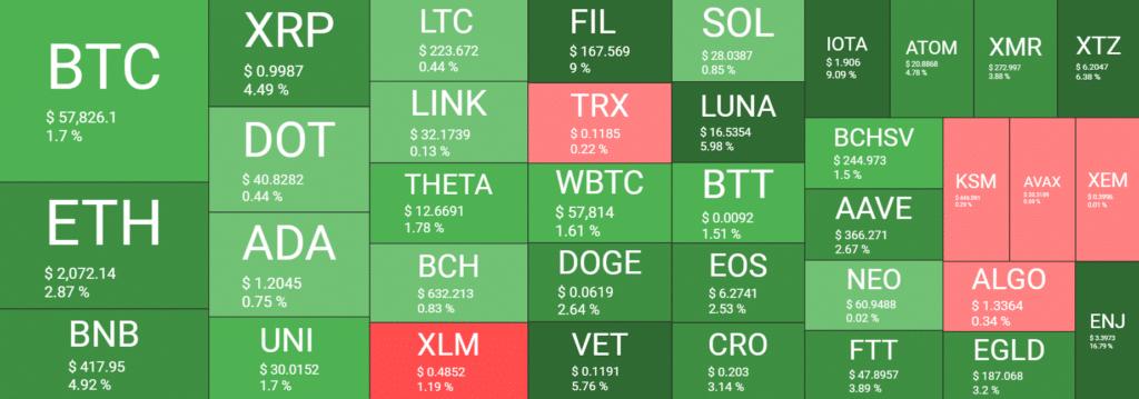 Kripto Piyasa Değeri 2 Trilyon Dolar Seviyesinde!
