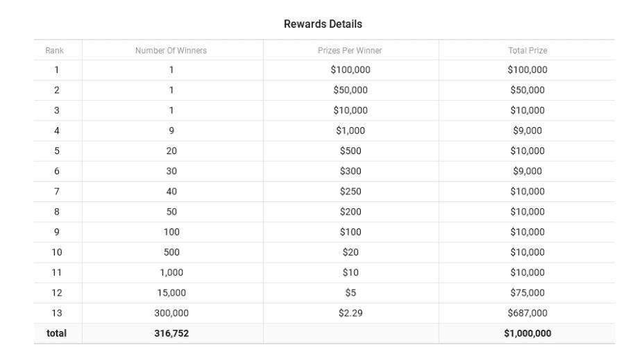 Aladdin Borsası, 1 Milyon $ Dağıtıyor