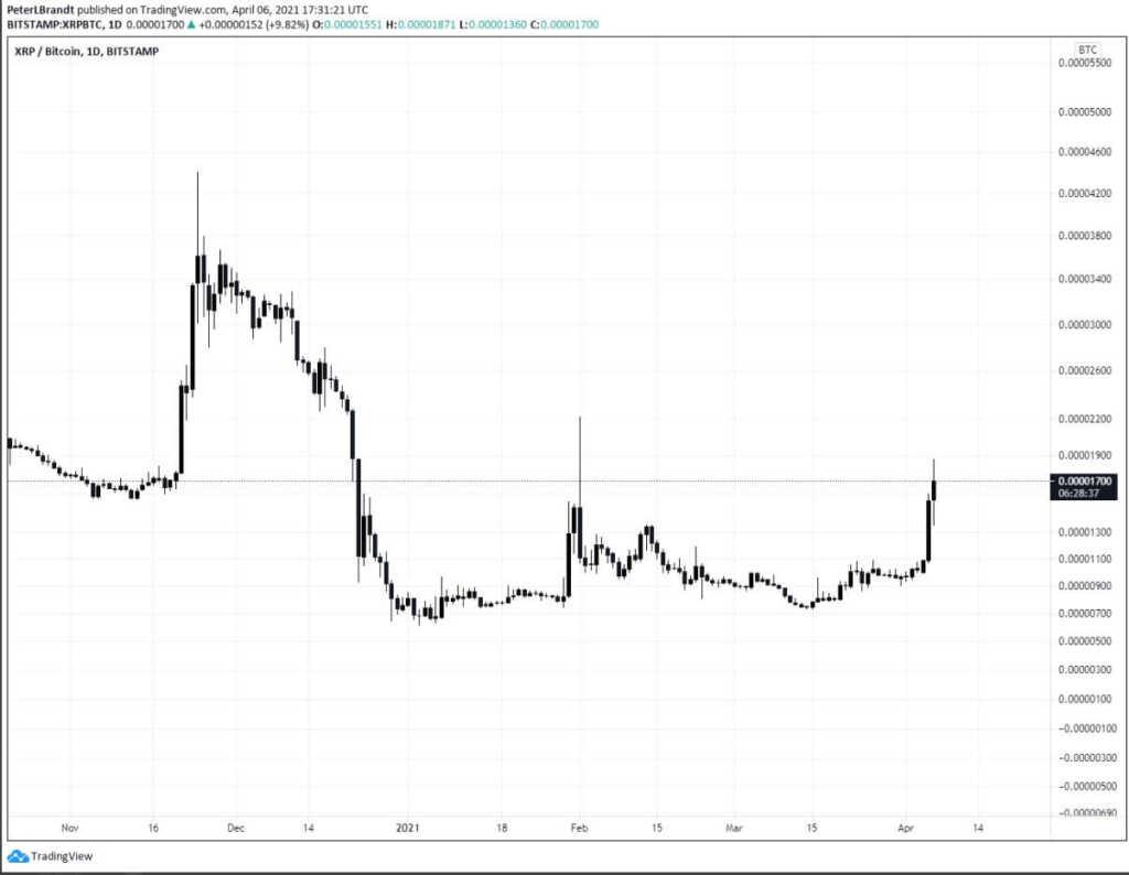 Bitcoin'in Çöküşünü Tahmin Eden Usta Analistten Çarpıcı XRP Tahmini