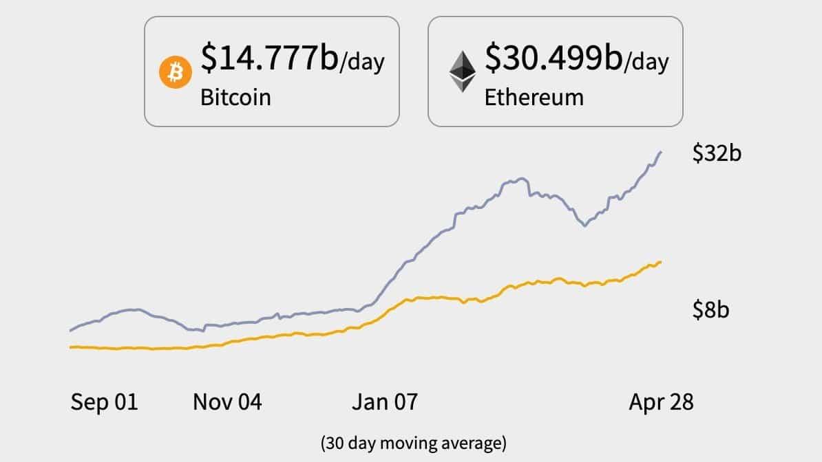 Bitcoin, Ethereum, Kripto para, PayPal, Blok zincir