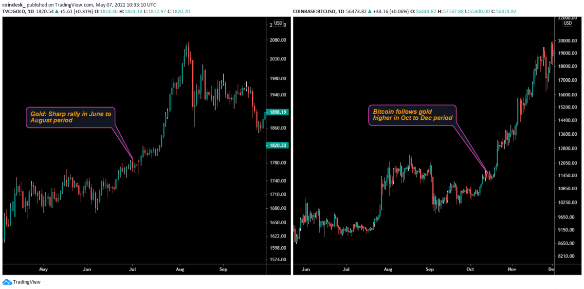 Altın, faiz, Bitcoin,