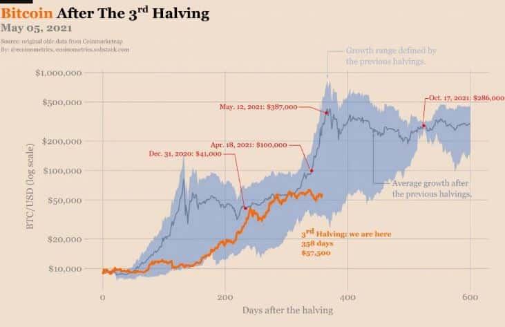 Btc, bitcoin, halving, kripto, kriptopara