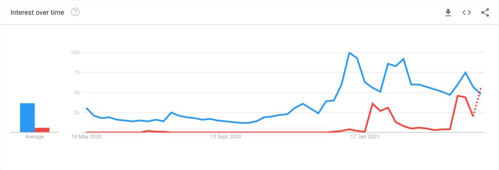 dogecoin, DOGE, bitcoin, BTC, google trends