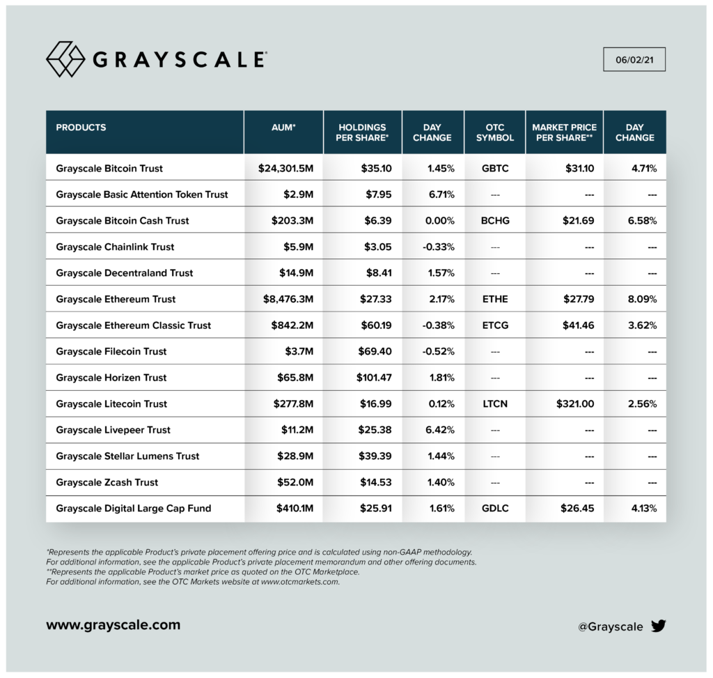 Grayscale, kripto, bitcoin