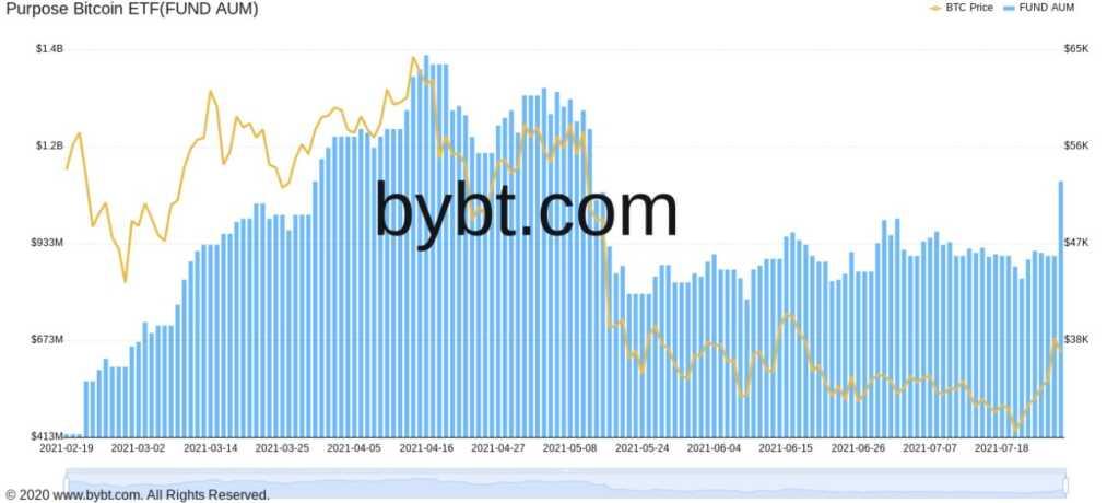 Bitcoin analiz, BTC, Bitcoin, Grayscale, GBTC