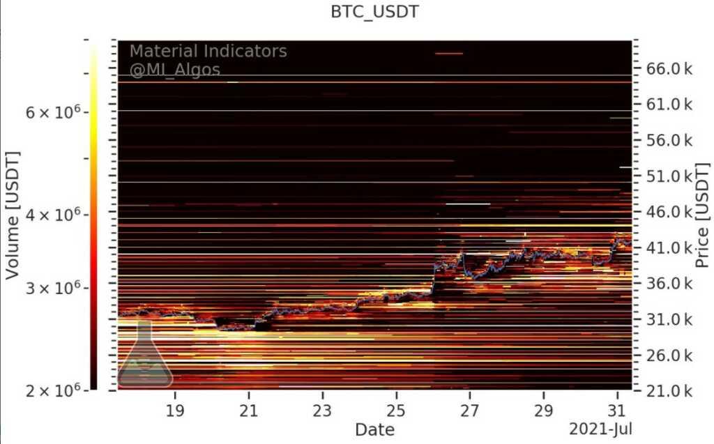 Bitcoin fiyatı, BTC, Bitcoin