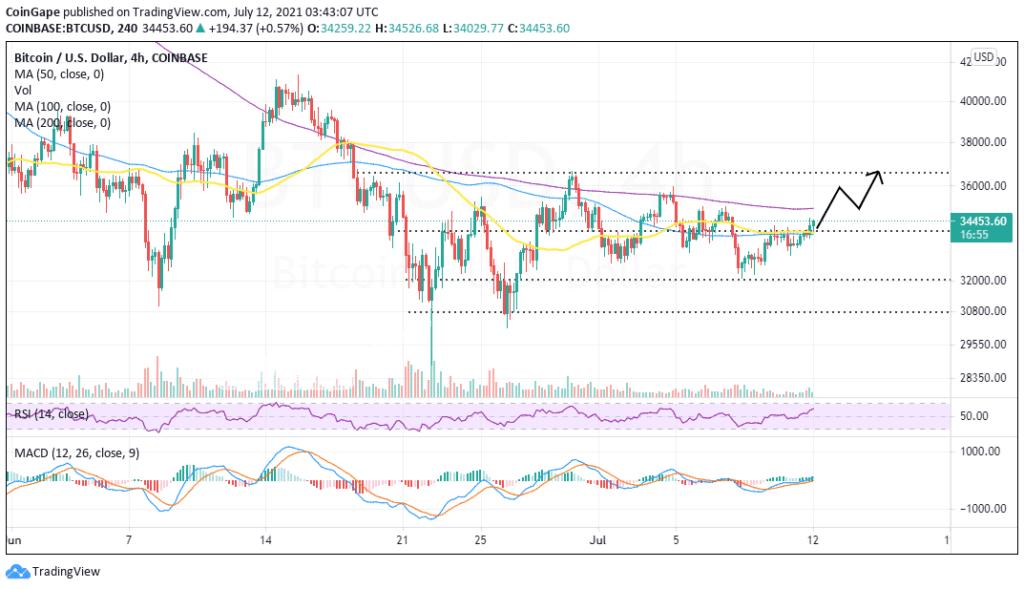 Bitcoin, BTC, Bitcoin fiyatı