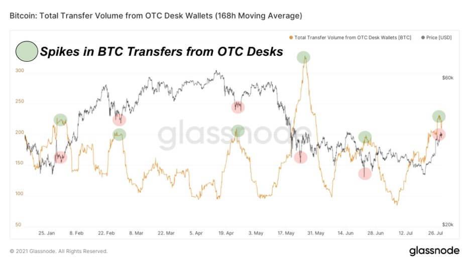 BTC, bitcoin fiyatı