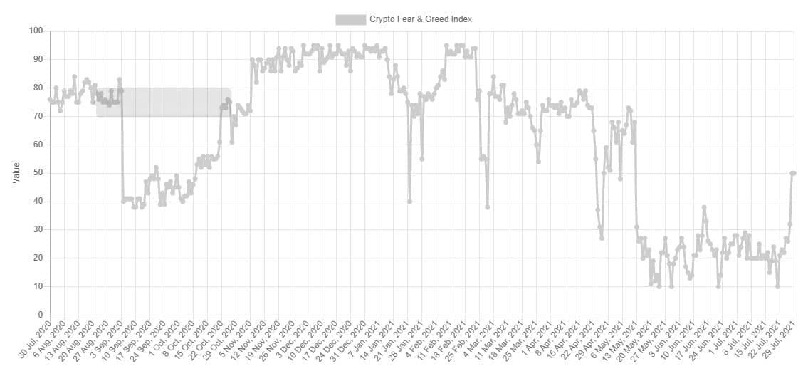Korku ve Açgözlülük endeksi, Bitcoin, BTC