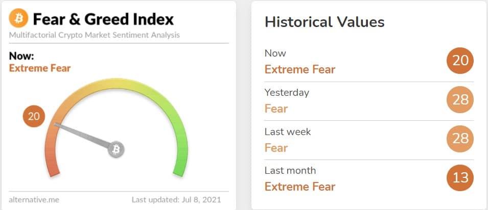 Korku ve açgözlülük endeksi, Bitcoin, BTC, Ethereum, ETH