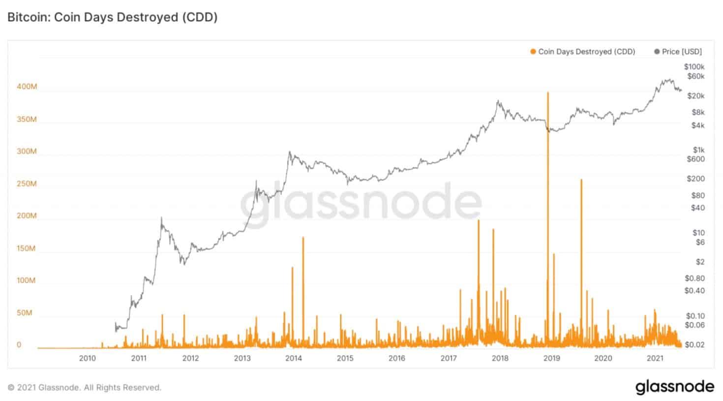 Glassnode, Bitcoin, BTC fiyatı, BTC