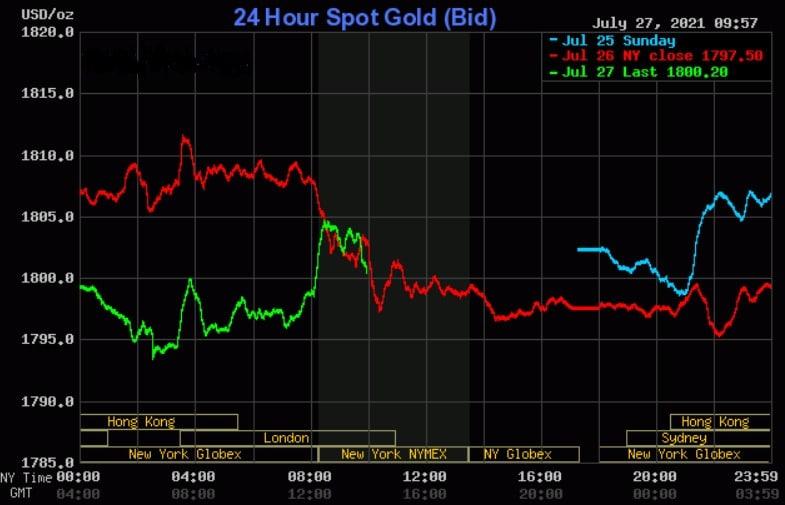 Altın fiyatı, FOMC, Powell, ABD, Çin, dolar