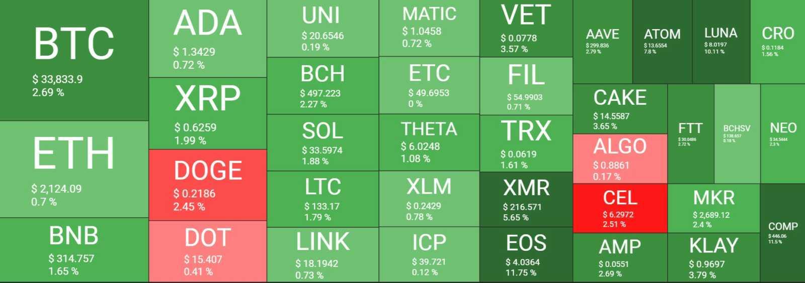 Bitcoin, BTC, Ethereum, ETH, BNB, Binance Coin, EOS