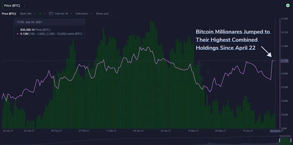 Bitcoin, BTC, Santiment