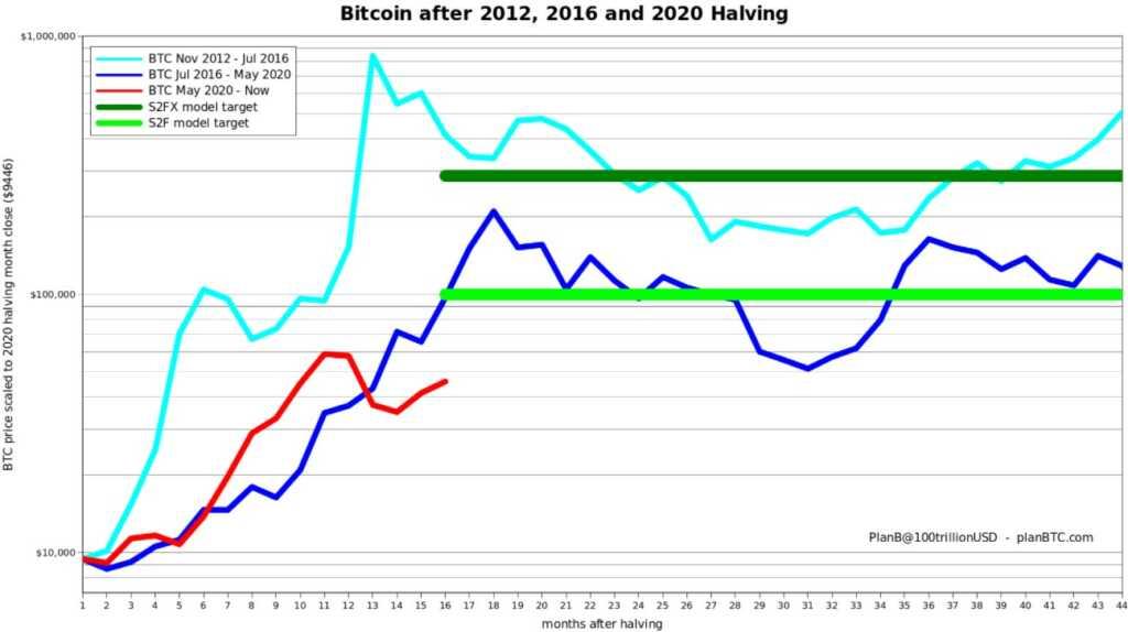 Bitcoin fiyatı, Bitcoin analizi, BTC, Bitcoin