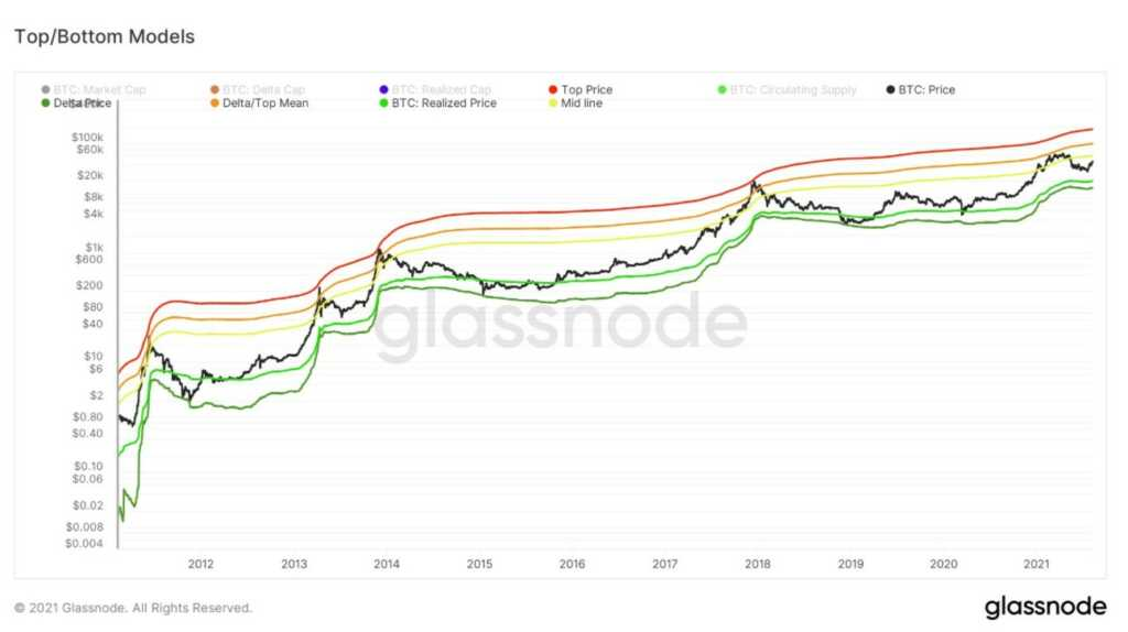 Bitcoin analizi, BTC, Bitcoin, Bitcoin fiyatı