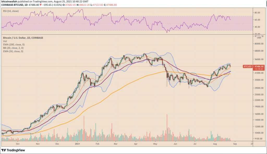 Bitcoin fiyatı, BTC yorum, Bitcoin son dakika, Bitcoin analiz