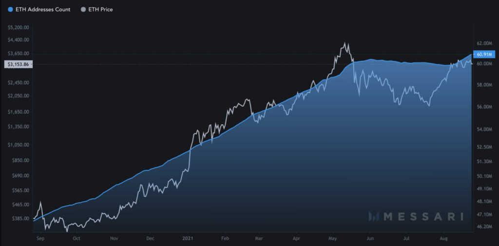Ethereum, ETH, Ethereum fiyatı, Ethereum son dakika, ETH gas ücreti