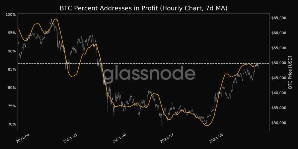 Bitcoin fiyatı, BTC, Bitcoin, Bitcoin yorum, Bitcoin grafik