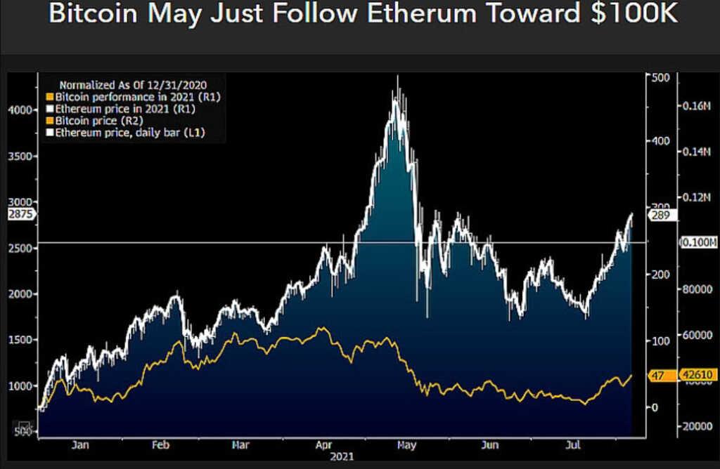bitcoin, ethereum, eth