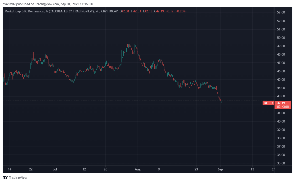 Bitcoin dominans, BTC